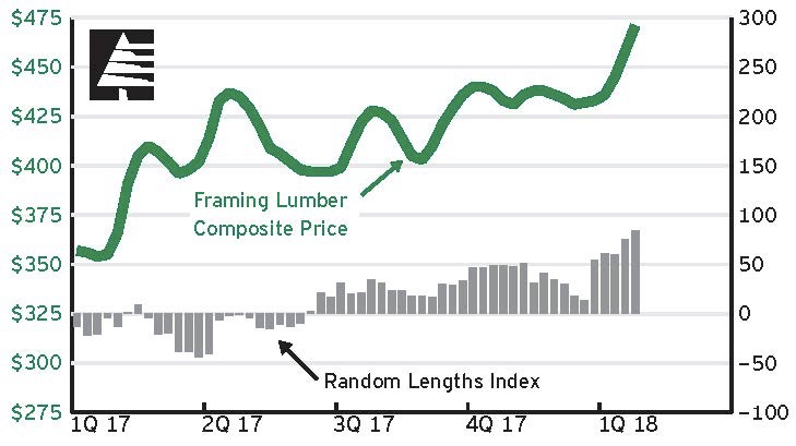 2018 Lumber Prices Increasing
